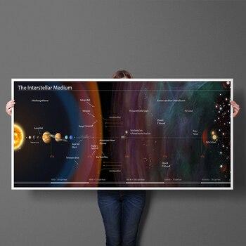 Interstellare Medium der Solar System Bildung Poster Polular Wissenschaft Leinwand Malerei Poster Druck Wand Kunst Wohnkultur