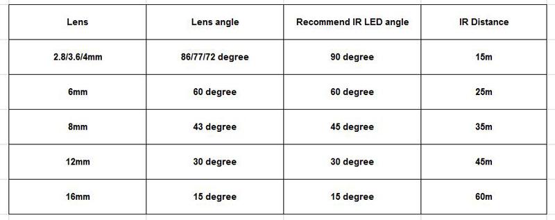 มุม LED