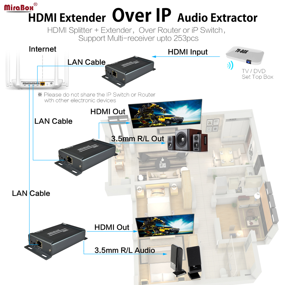 MiraBox HDMI Extender Over IP/TCP/Cat5/Cat5e/Cat6/Cat6e RJ45 Ethernet Support 1080p HDMI Transmitter Receiver With 3.5mm audio hsv379 200m hdmi over coax extender support 1080p hdmi extender over coaxial