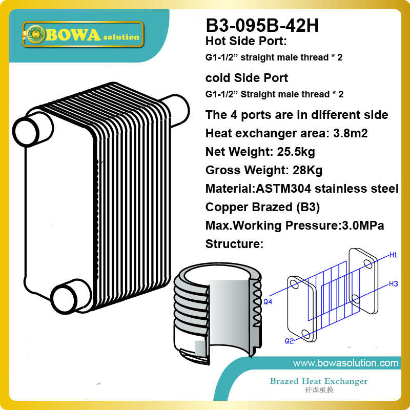 316.6KW (water to water) PHE has advantage over a conventional heat exchanger in water is exposed to a much larger surface area