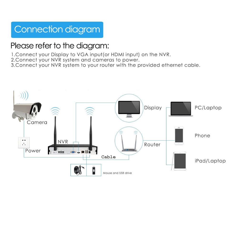 Wireless Security Camera System 2pcs 720p Ip Wifi Outdoor Wiring Diagram Next