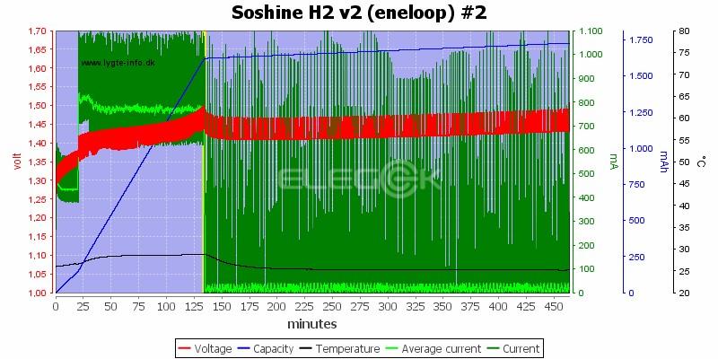 Soshine H2 v2 (eneloop) #2