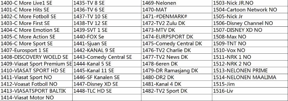 Scandinavian Channel 2--8