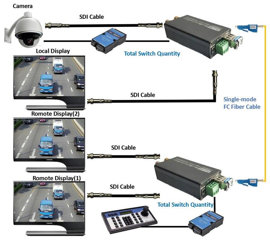 20km HD SDI Fiber To BNC Optic Converter 1080P HD SDI Fiber Optical Coaxial Convertor Transmitter