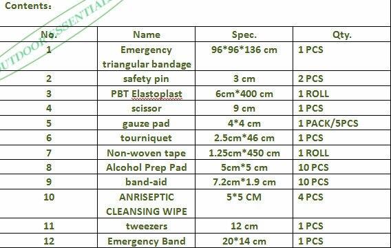 First Aid Kit Contents List For Kids Www Pixshark Com