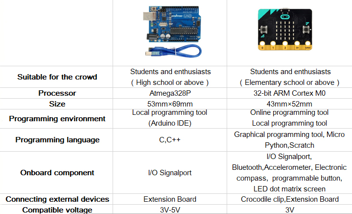 OSOYOO Starter Learning Kit For BBC Micro bit Programming MicroPython for  Beginners and kids Suitable for Stem Education