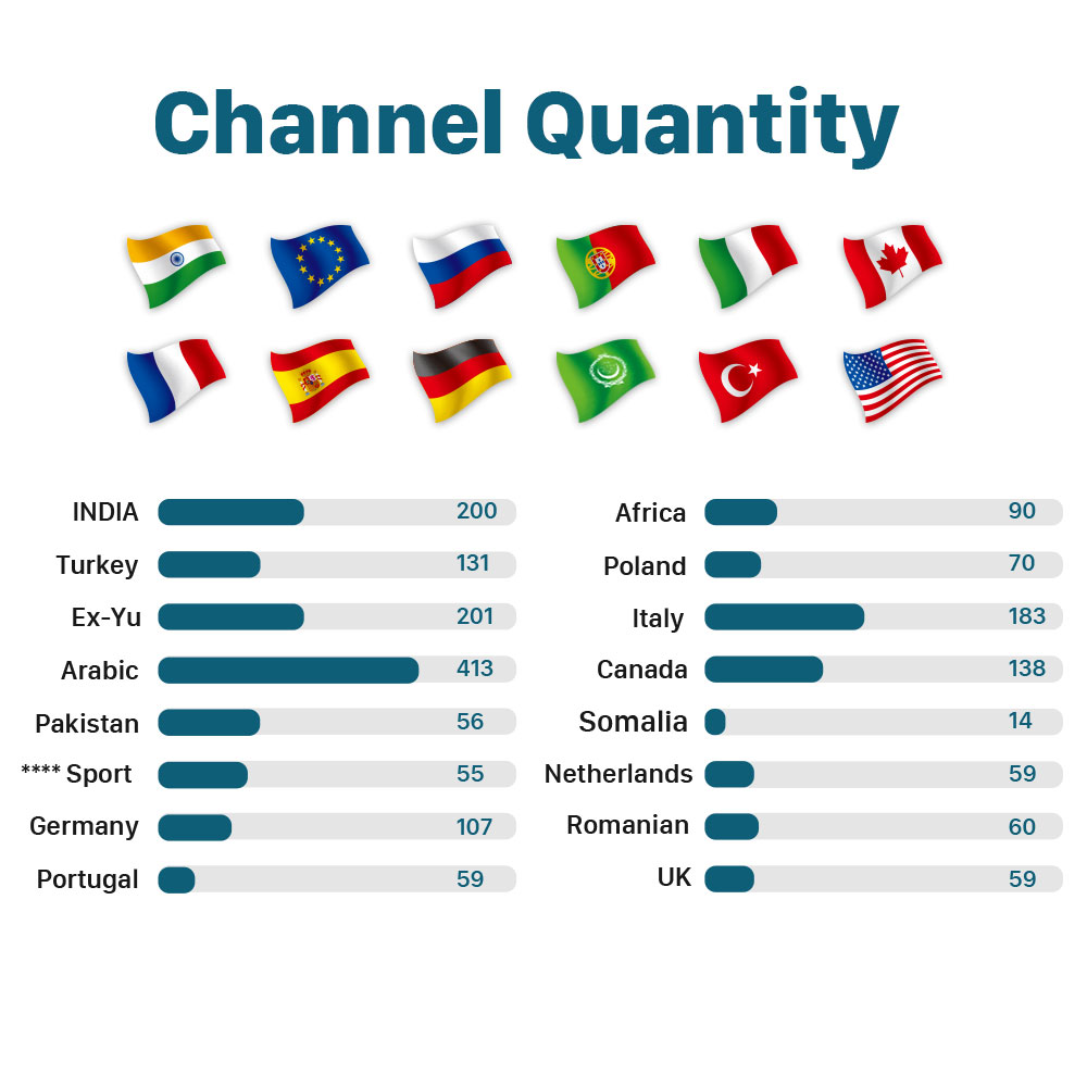 Image 2 - India Italy IPTV Xnano 1 month Free IP TV Canada Arabic IPTV Subscription Android TV Box Africa Turkey IPTV Indian Italian IP TV-in Set-top Boxes from Consumer Electronics