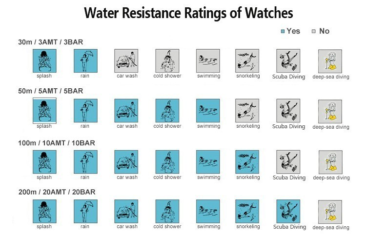 Water Resistance Ratings of Watches