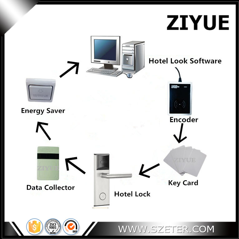 RFID Hotel Key Card Lock Management System with Free Software (1 Lock,1 Encoder,1 Data Collector,10 Card, 1 Switch, Software) hotel lock system rfid t5577 hotel lock gold silver zinc alloy forging material sn ca 8037