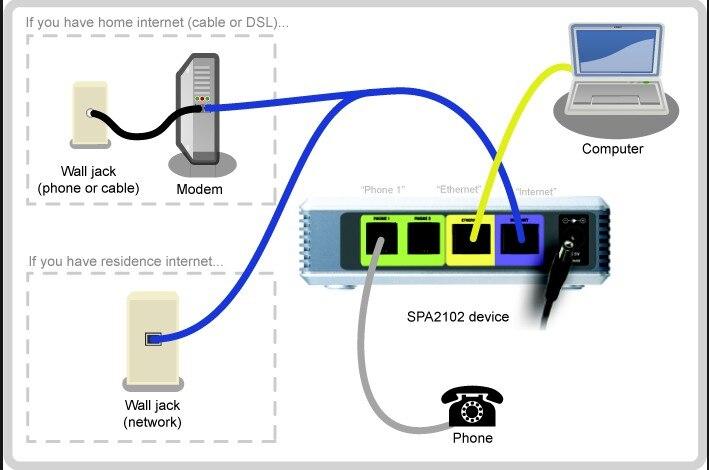 Linksys Voice SPA2102 SPA2102-NA телефонный адаптер с маршрутизатором разблокирована