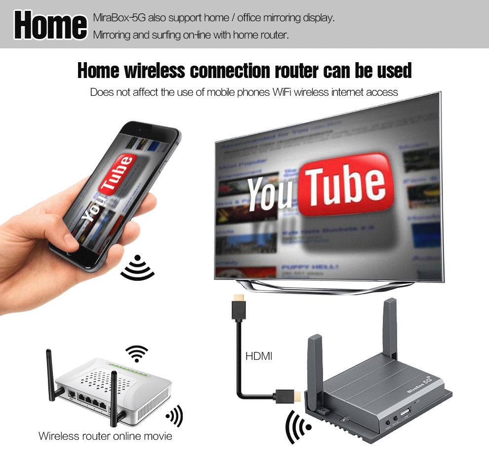 Port sans fil HDMI/AV/USB MiraBox avec écran moulé AllShare Mirroring double bande WLAN affichage Airplay fonction pour la maison de transport