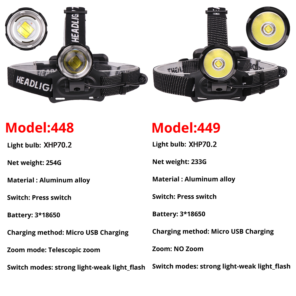 Image 2 - 100000LM Super Bright XHP70.2 USB Rechargeable Led Headlamp XHP70 Headlight Hunting Cycling Lanterna Waterproof Use 3x18650-in Headlamps from Lights & Lighting
