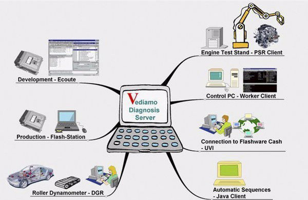 mb sd connect c4 vediamo software