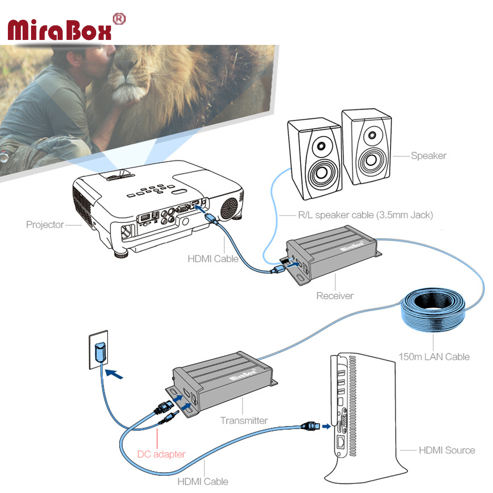 mirabox tcp ip hdmi ethernet extender 120m over cat5 to utp stp rj45 network hdmi transmitter and receiver via cat5e cat6 lan in hdmi cables from consumer  [ 1000 x 1000 Pixel ]