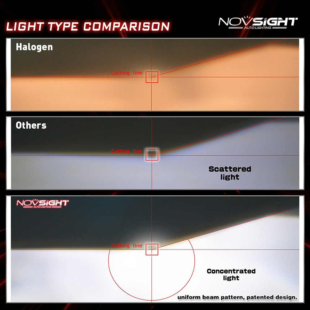 NOVSIGHT Mini Car Headlights H7 LED H4 led H1 h3 H8 H11 HB3 9005 HB4 9006 Auto Bulb 60W 10000LM Automobiles Headlamp 6000K