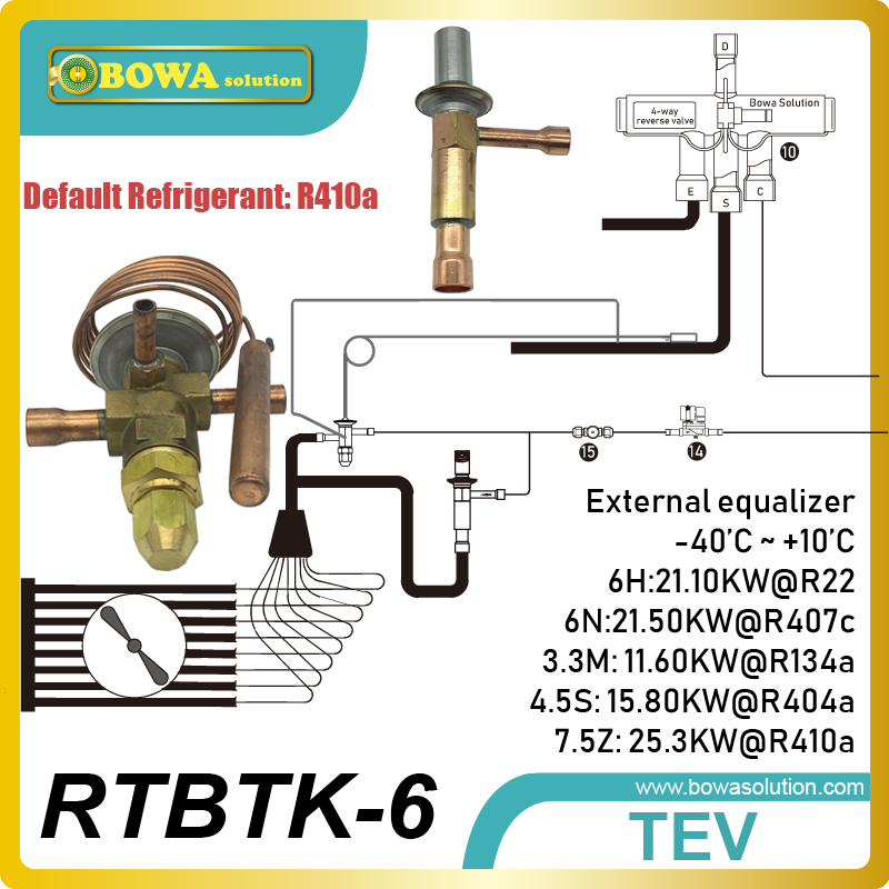 Bi-flow mechanic expansion valves kit has quick and correct injection to suit blast cooling or freezer following the loads changBi-flow mechanic expansion valves kit has quick and correct injection to suit blast cooling or freezer following the loads chang