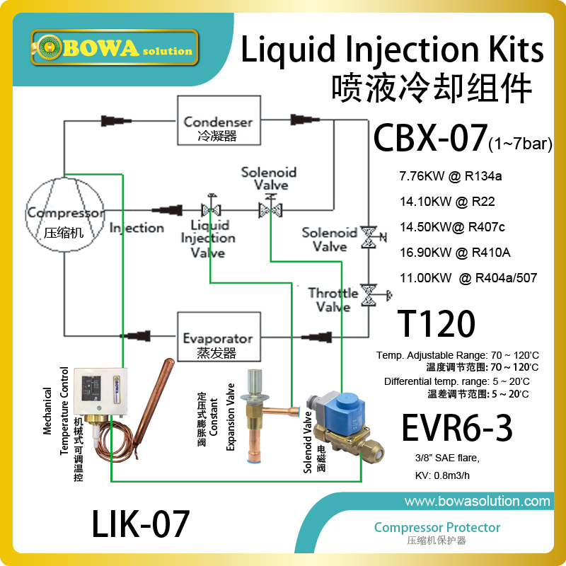liquid injection Kits are used in two-stage refrigeration plant to control liquid injection into the intercooler
