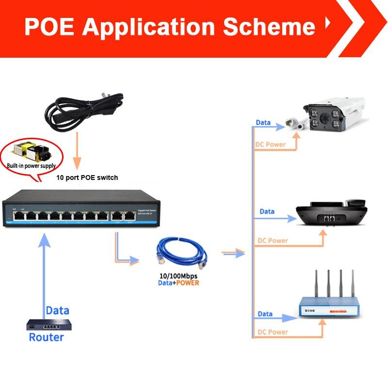 SZSSCEE Gigabit 10 port commutateur poe soutien Ieee802.3af/à caméras ip et point d'accès sans fil 10/100/1000 Mbps standard interrupteur réseau - 3
