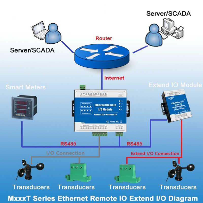 Modbus TCP Ethernet Data Acquisition Module Remote IO Supports 5 TCP Links Pulse counter 12-36V(4DI+4DO+4AI+2AO)