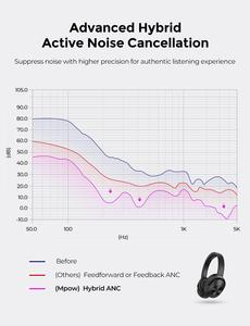 Image 5 - Mpow H12 היברידי פעיל רעש ביטול אוזניות 30 H זמן משחק 40mm נהג אלחוטי Wired 2 ב 1 עבור נסיעות עבודה