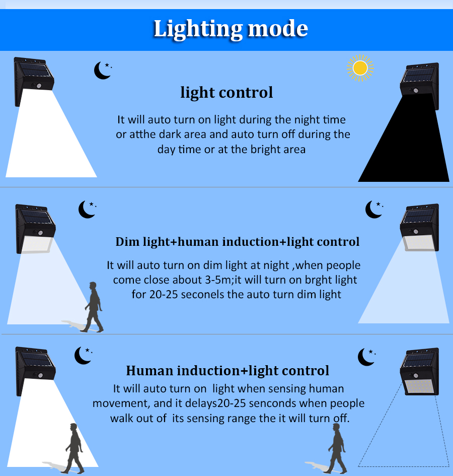 Luz LED exterior. Funcionamiento del sensor de movimiento.
