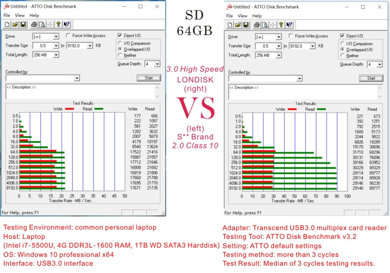 SD 64GB Compare