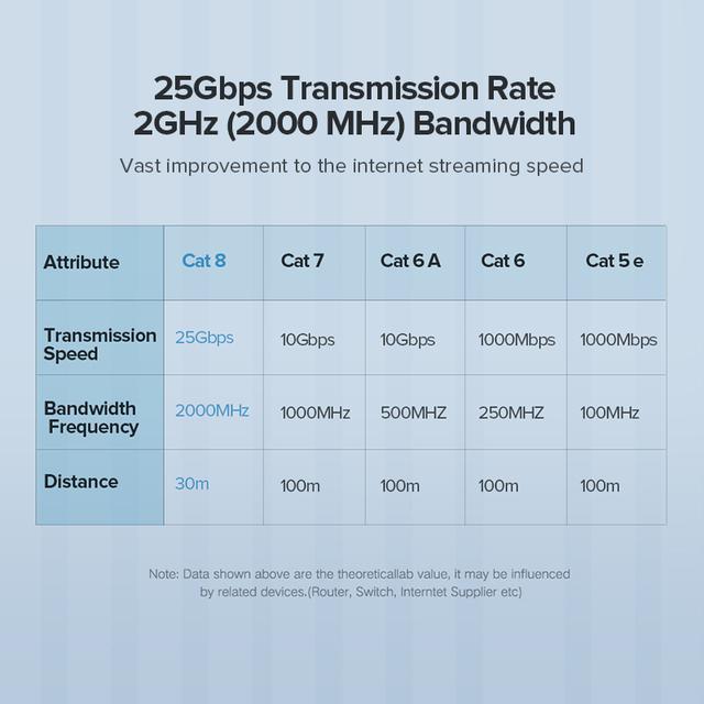 Long Cat 8 Ethernet Cable