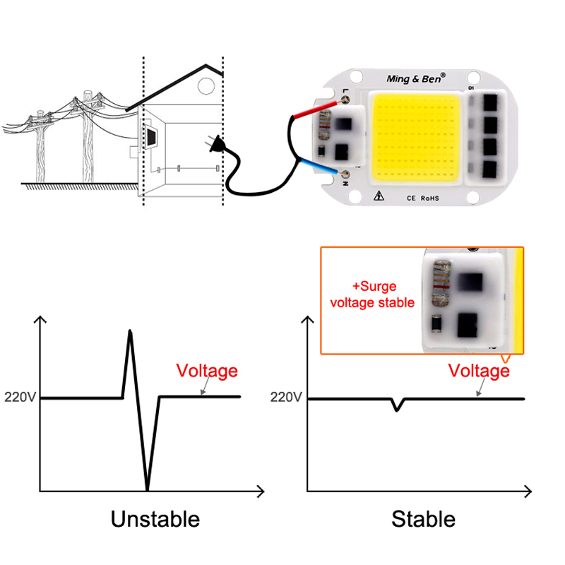 1set of LED COB Chip with Lens Reflector 20W 50W 300W Smart IC Chip 110V/230V For LED Flood Light DIY Need Heatsink for Cooling