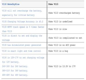 Image 5 - Makeskyblue 50a mppt controlador de carga solar max 160 v 2200 w pv entrada display lcd automático para 12 v 24 36 v 48 v sistema v119 wifi