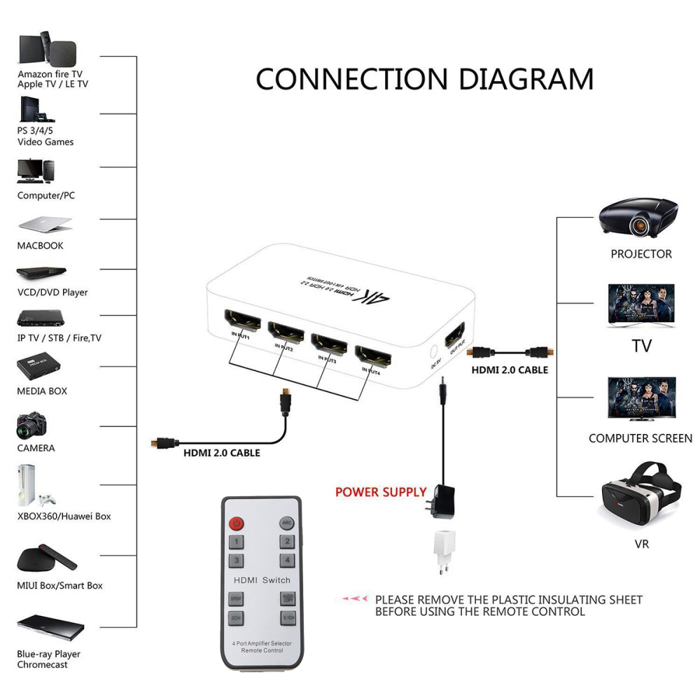 hdmi switch connection diagram wiring diagram today [ 1000 x 1000 Pixel ]