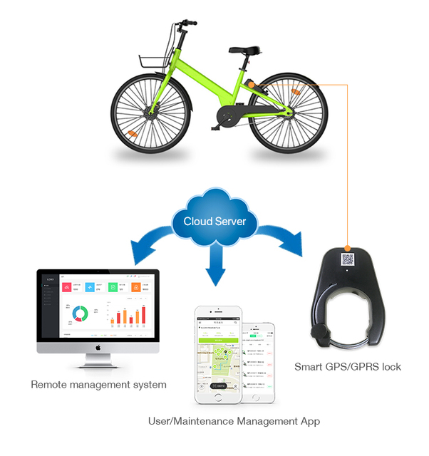 GPRS Bluetooth GPS public bicycles sharing system software