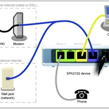 Разблокированный адаптер Linksys SPA2102 VoIP с маршрутизатором VoIP ворота