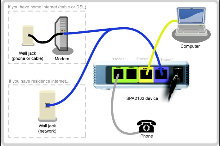 Voip Telephone Wiring Diagram : Free shipping orignal brand new unlocked linksys spa