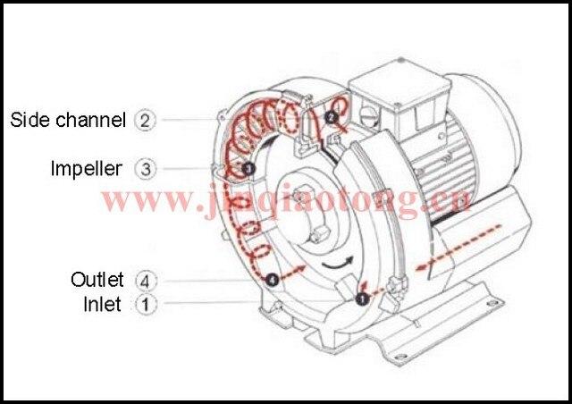 cnc pump diagram electrical wiring diagrams  0 25kw side channel vacuum pump,electric vacuum pump,small vacuum cnc lathe diagram cnc pump diagram
