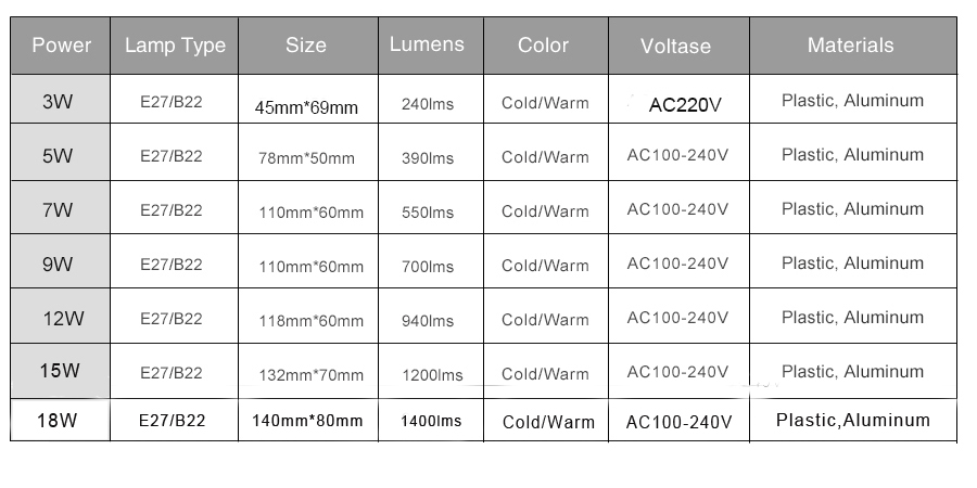 ALI shop ...  ... 32651845987 ... 4 ... Led Bulb 230V 220V 110V E27 led lamp B22 SMD 2835 3W 5W 7W 9W 12W 15W LED Light bulb For Home ...