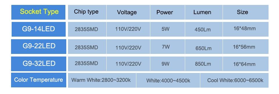 5W 7W 9W 110V 220V G9 LED Spotlight Bulb (5)