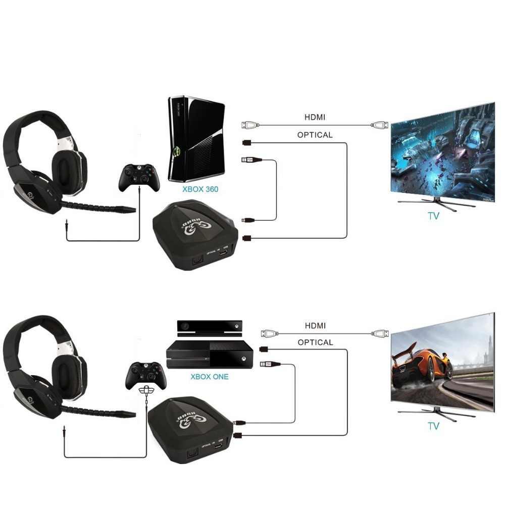 2.4 ghz 光学式ワイヤレスゲームヘッドセット xbox 360 、 PS3/4 、 PC 、 Xbox One 、プロフェッショナルステレオビデオゲームヘッドフォンワイヤレス
