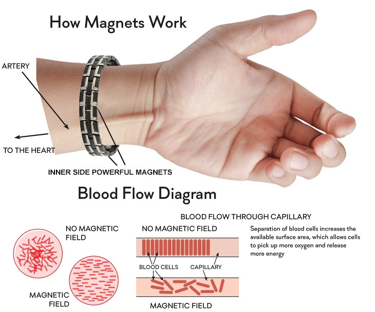 magnet function