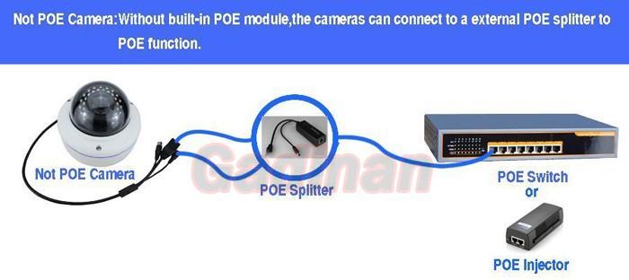 PoE Module insidegp