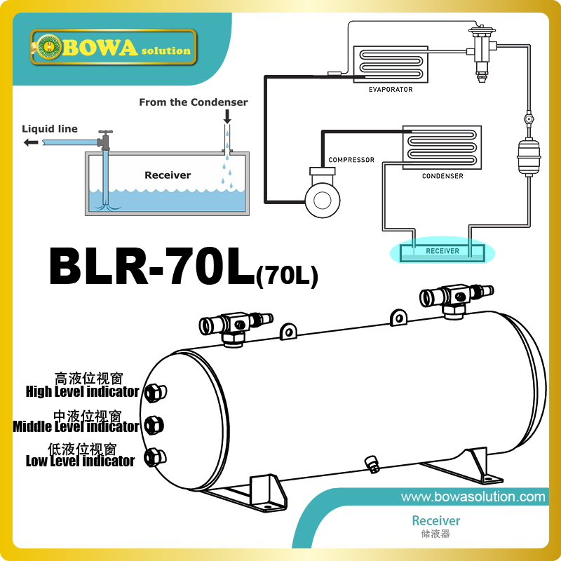 70L receiver with 3 levels indicator and rotalock valves of inlet and outlet is great choice for fluorine pump air conditioners|pump|pump pump|pump for - title=