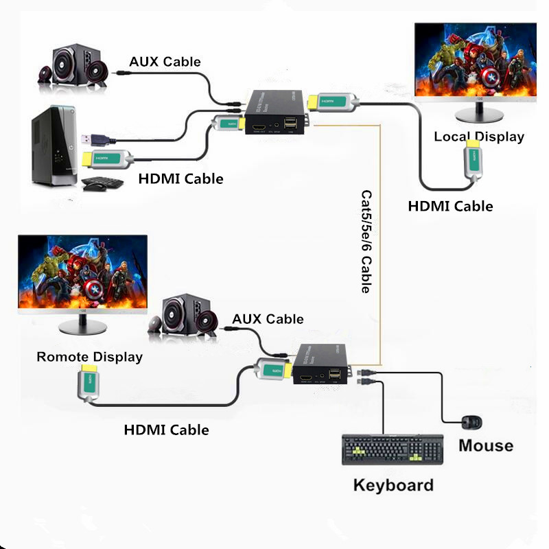 HT208KM HDMI USB KVM Extender With Loop Out & Stereo Audio 1080P Lossless No Delay 100m KVM HDMI Extension Over RJ45 CAT6 Cable