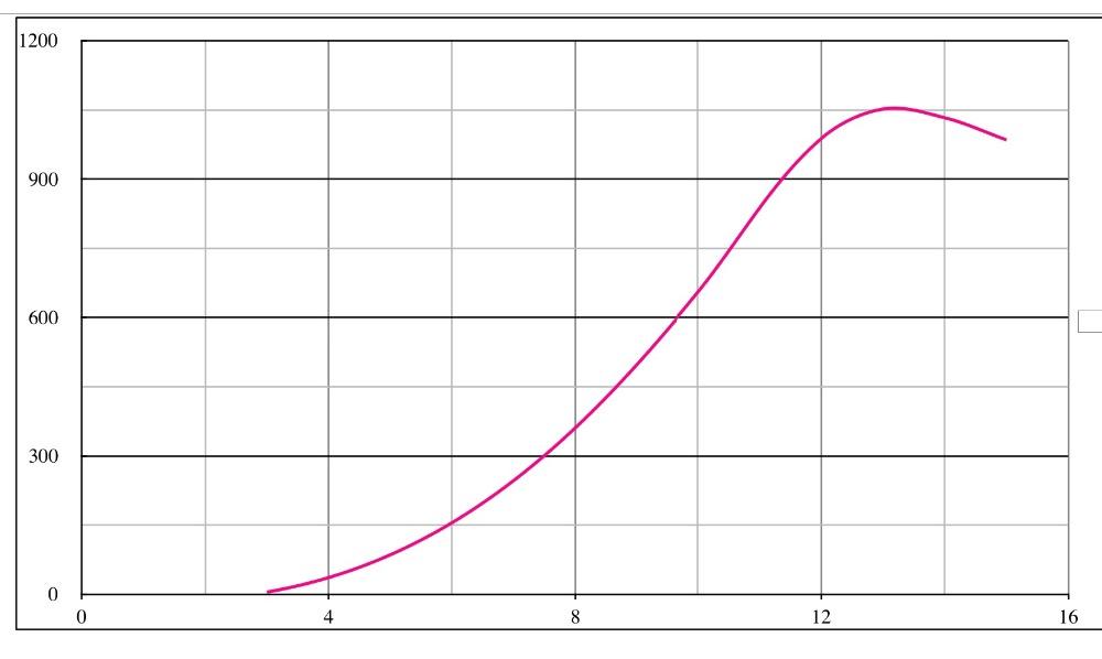 L 1000w output curve