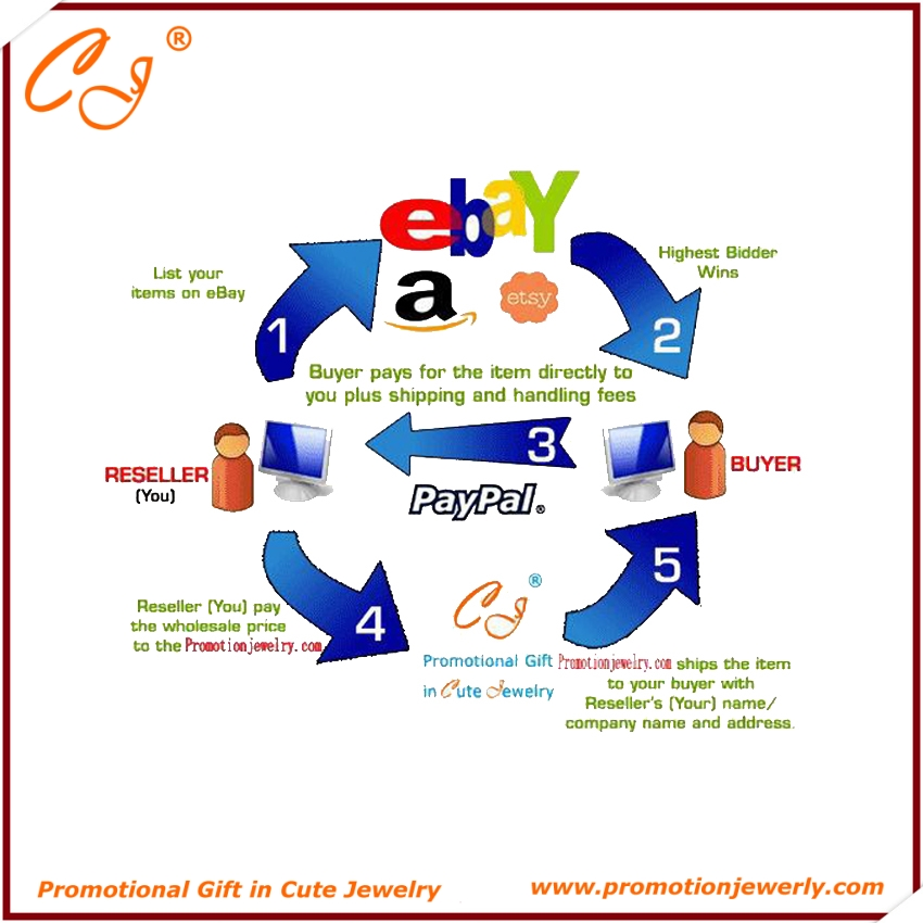 Yiwu Cute Jewelry Co., Ltd. Drop Shipping Service Bulk Drop Shipping Order Checkout, Special Used for Drop Shipping Checkout drop shipping business for shopify wordpress free oversea drop ship t shirt jewelry drop shipper from china quality service