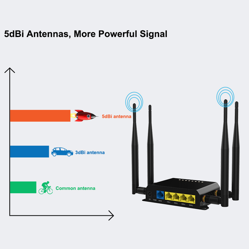 M2m 3g 4g Lte 12v Wireless Modem or Wifi Router With Sim Card Slot and Firewall with 300Mbps  speed 128MB 3