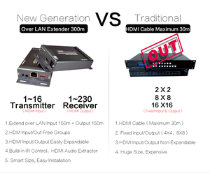 Image 5 - MiraBox HSV891M HDMI Matrix Extender 1080P Over IGMPการสนับสนุนสวิทช์16 Sender 236เครื่องรับIR Over IP HDMI extender