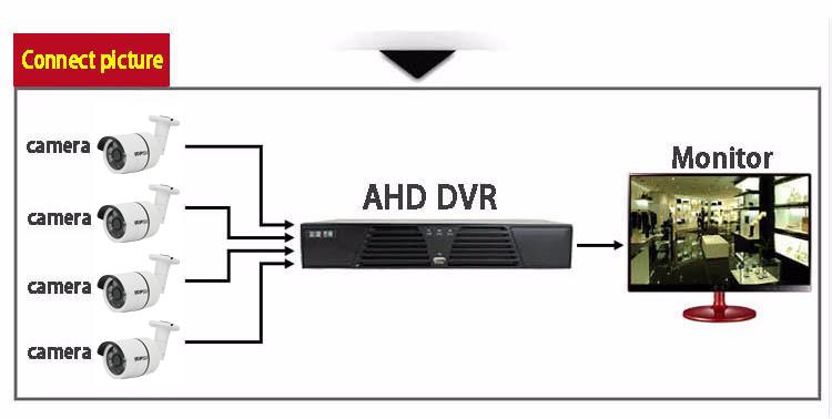 Dernier étanche CCTV TVPSii 14