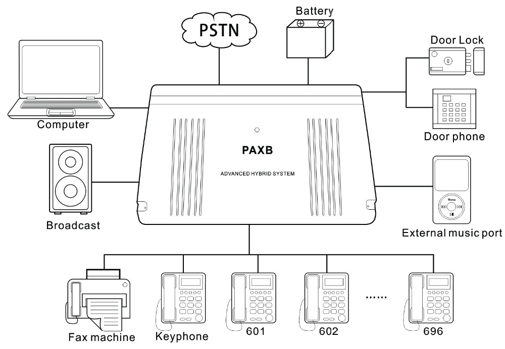 hotel pabx pbx phone system