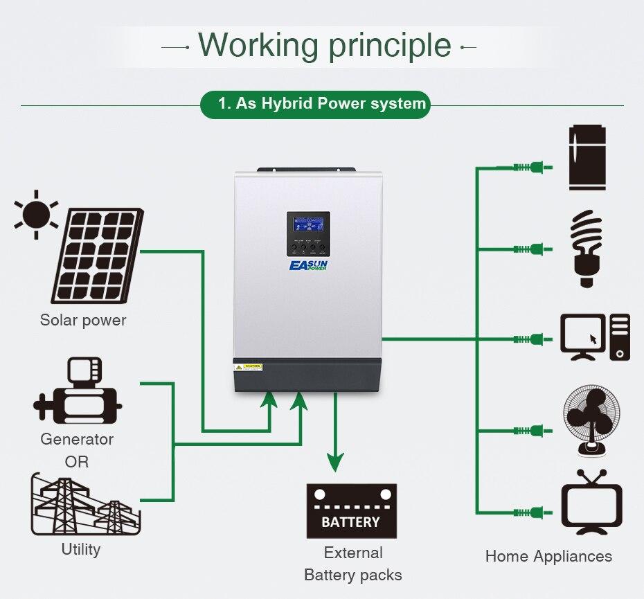 Easun Power 24v Solar Inverter 4000w 5kva 80a Mppt Parallel Circuit 5000 Watt Schematic Grid Tie Micro Gel 220v Pure Sine Wave