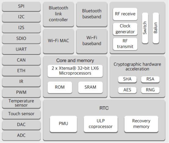 X1 shield+ Lolin ESP32 OLED wemos&ESP32 ESP8266 WiFi Modules for X-Prototype ProtoBoard shield free shipping