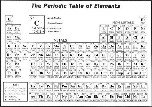 007 tela de la tabla peridica de los elementos de elementos 007 tela de la tabla peridica de los elementos de elementos qumicos 20 x 14 urtaz Images